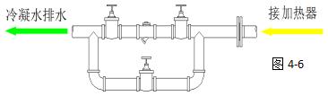 蒸汽冷凝水疏水阀