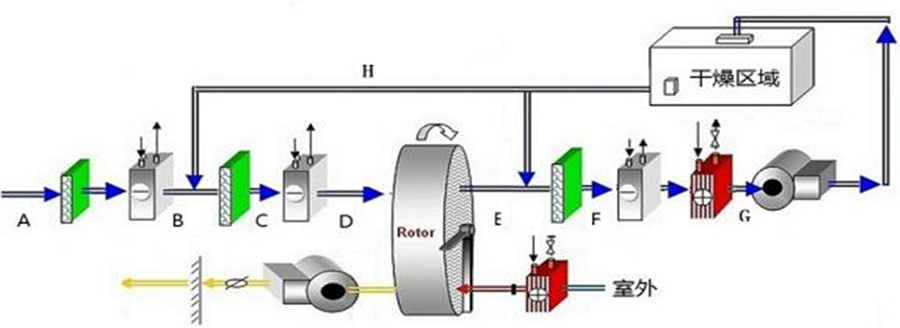ZLB系列工艺流程图