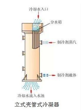 立式壳管式冷凝器