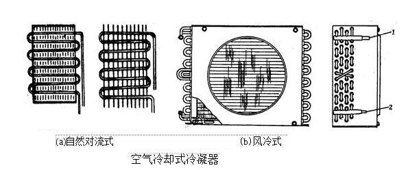 空气冷却式冷凝器